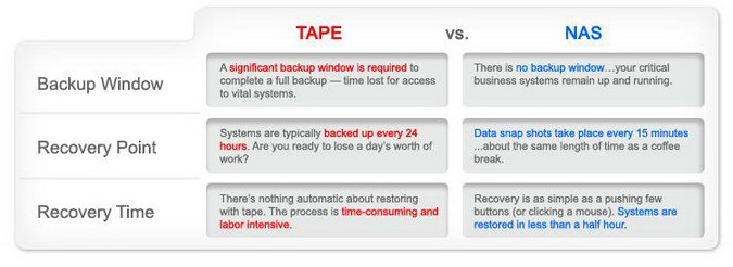 diffrence BDR   Backup Disaster Recovery