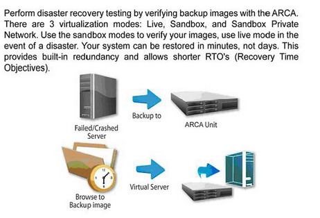 disasterrecovery ARCA   Backup server